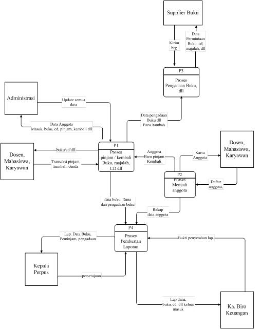 Sistem Informasi Perpustakaan   Enterprise Architecture ...